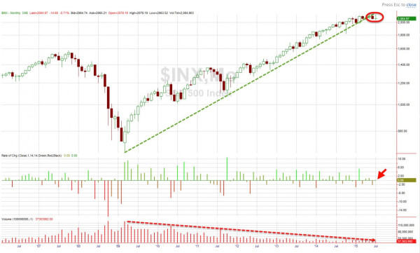 six_year_trend