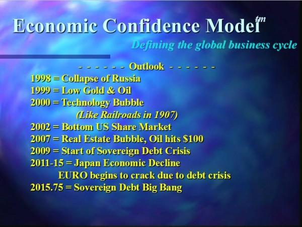 Economic Confidence Model presentation slide from 1998