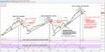 Key Technical Indicators Confirm Big Drop in Markets Coming Soon
