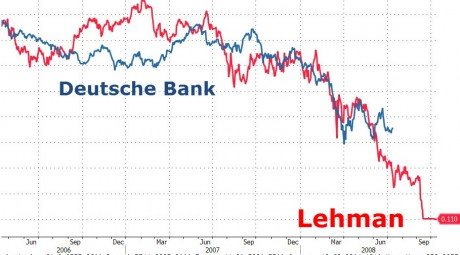 Deutsche-Bank-Lehman-Brothers-Zero-Hedge-460x255
